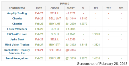 Current Trading Positions