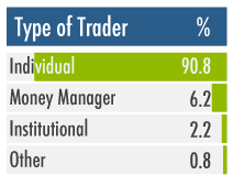 Graph Type of Trader