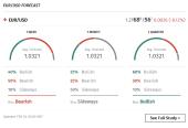 Forecast single asset FXStreet
