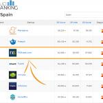 FXStreet #113 worlwide in StartUp Ranking