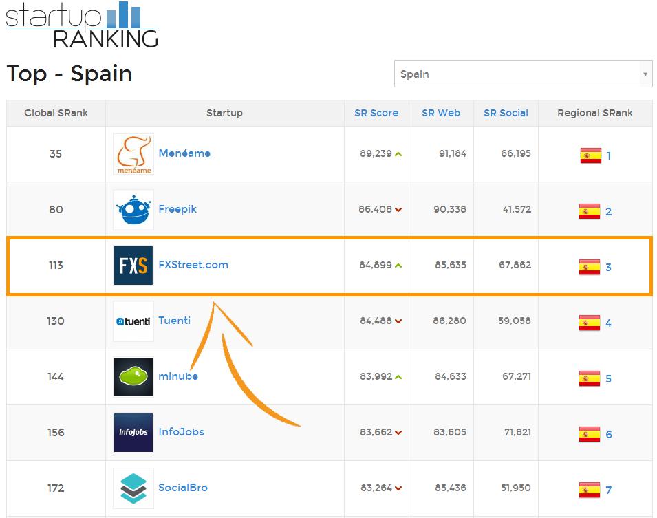 StartUp Ranking FXStreet